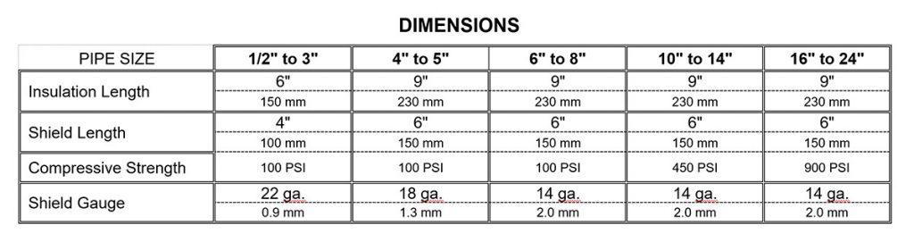 Max Span Dimensions